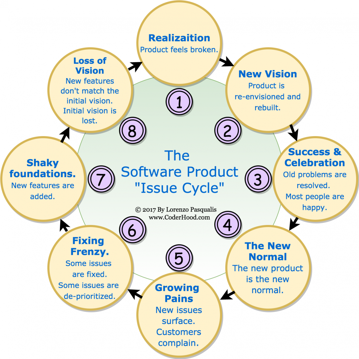 """The Software Product """"Issue Cycle"""" Phenomenon"""